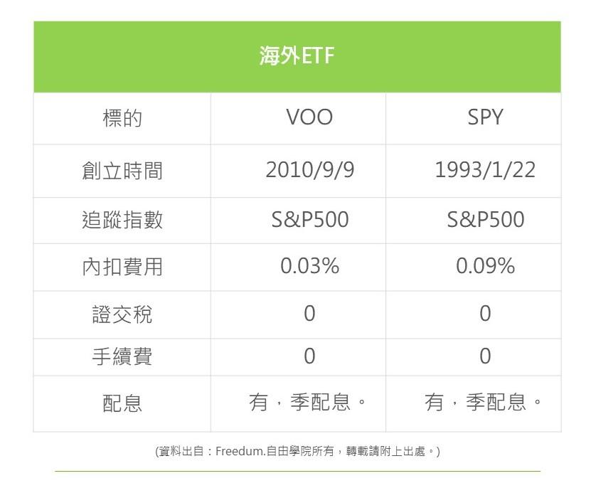 海外ETF-S&P500