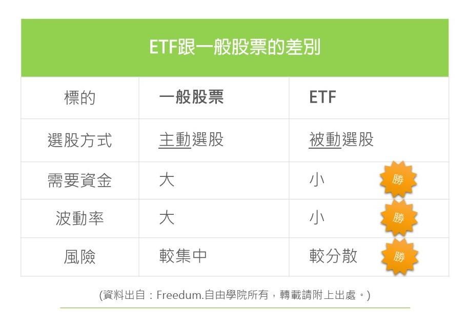 ETF與一般股票的差別